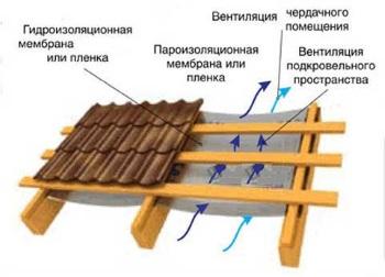 Конструкция с нежилой крышей (холодной)