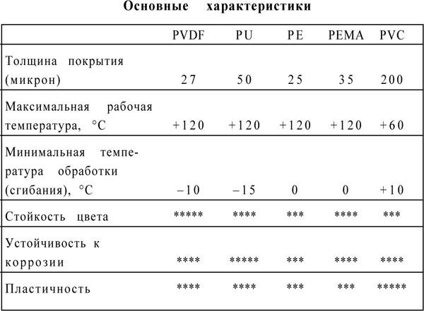 Сравнение технических характеристик покрытий металлочерепицы