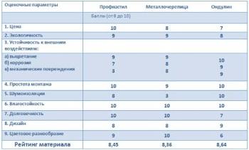 Сравнение характеристик битумных кровельных листов