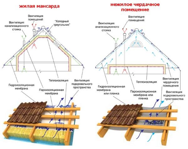Система вентиляции утепленной и не утепленной крыши