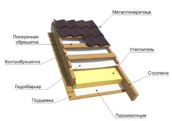 Конструкция с жилой крышей (теплой)