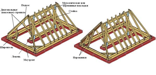 Узлы и элементы стропильной системы вальмовой крыши