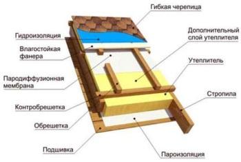 Устройство теплой крыши для гибкой черепицы