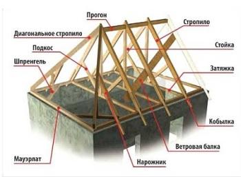 Конструкция и узля стропильной системы мансардной крыши