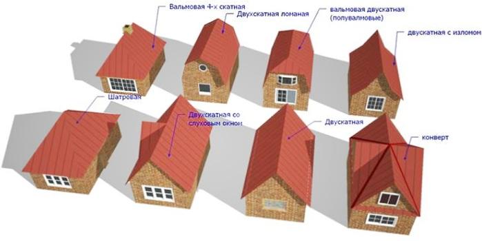 Варианты конструкции мансардных крыш