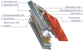 Структура листа металлочерепицы.