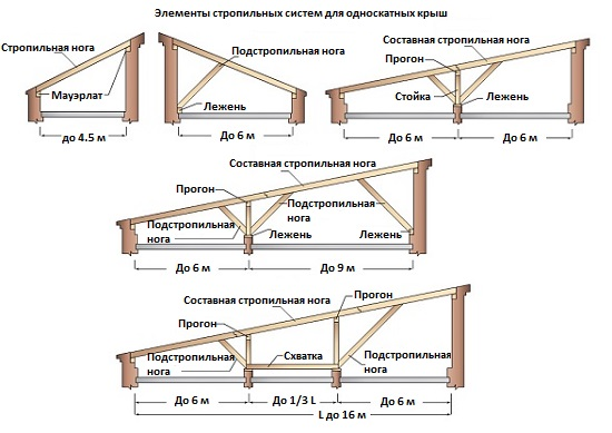 Односкатная крыша своими руками пошагово