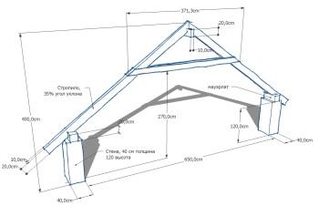 Рассчитываем площадь помещения в мансарде