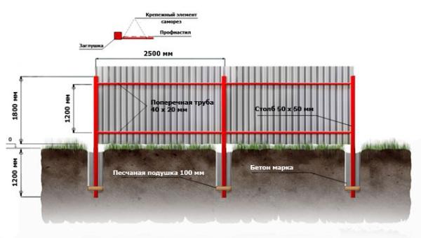 Установка и крепление профилированного листа на забор
