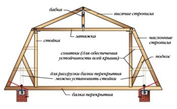Расчет стропильной системы ломаной крыши