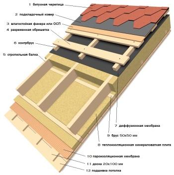 Устройство теплой крыши при утеплении крыши изнутри минватой