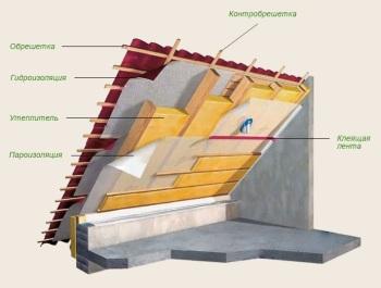 Устройство утепленной крыши мансарды