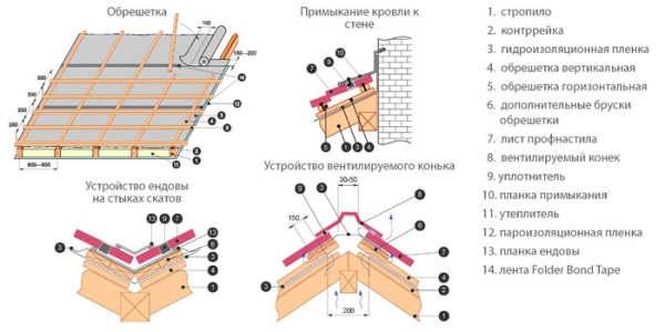 Схема крепления профнастила на узлах крыши