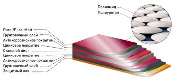Структура кровельного листа с покрытием Пурал
