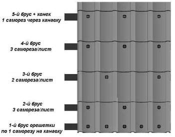 Схема крепления листа металлочерепицы