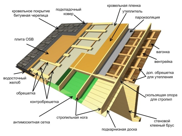 Структура кровельного пирога теплой крыши