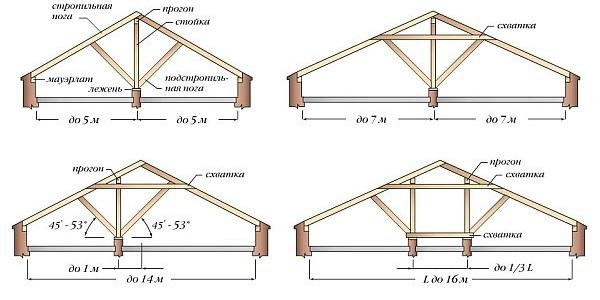 Конструкция и узлы наслонной стропильной системы
