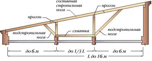 Установка и применение подстропильной ноги