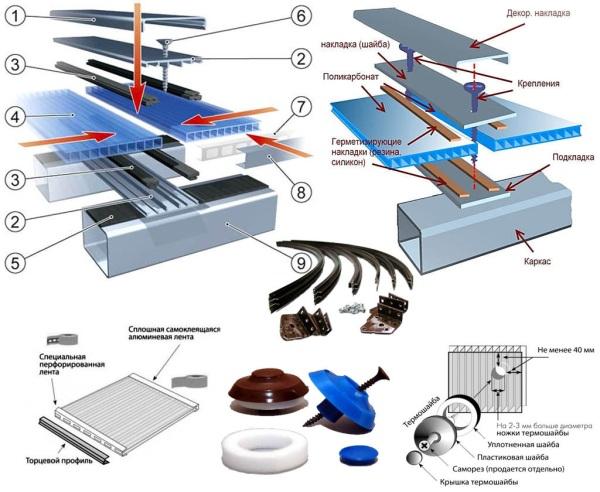 Технология проведения работ по монтажу и креплению