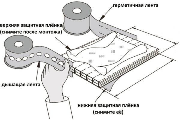 Использование герметизационной ленты