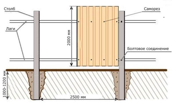 Технология крепления листов на забор