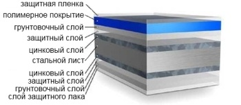 Структура профлитса