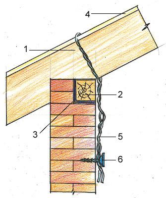 Крепление мауэрлата с помощью проволки