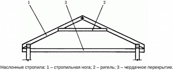 Конструкция с наслонными стропилами