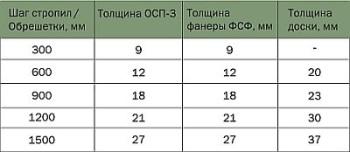 Таблица расчета параметров обрешетки