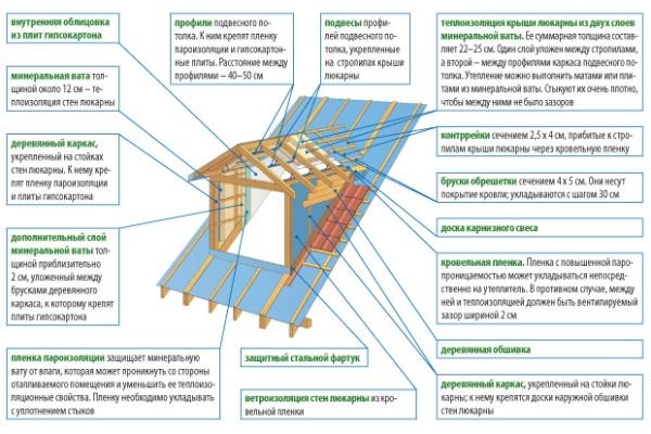 Устройство конструкции слухового окна