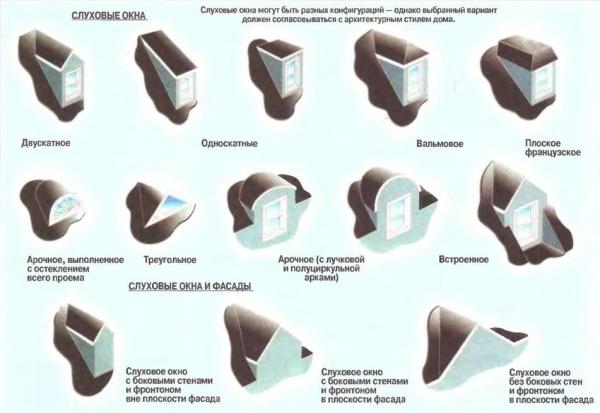 Виды и разнообразие конструкций слуховых окон