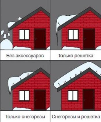 Функции снегозадержателей