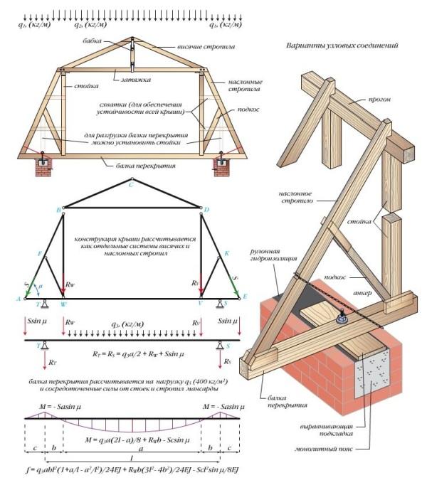 Устройство конструкции стропильной системы