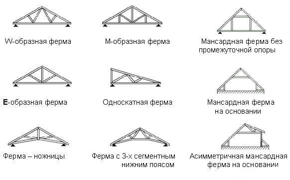 Варианты конструкции деревянных ферм