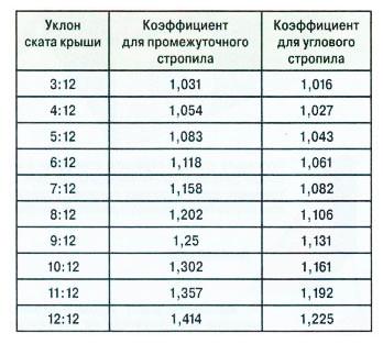 Схема подбора параметров узлов по пропорциям