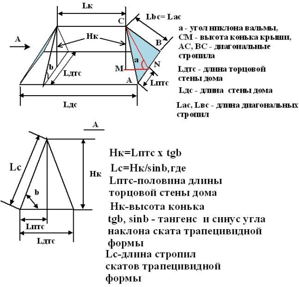 Проведение расчета четырехскатной крыши