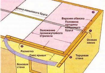 Разметка стен под стропильную систему