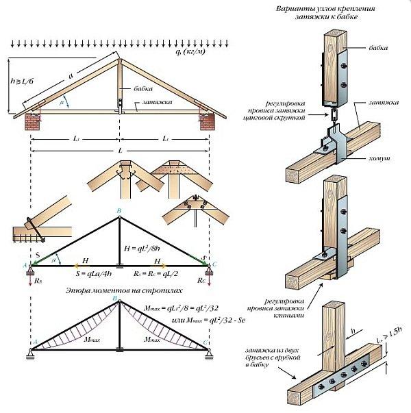 Конструкция стропильной системы с подвеской или бабкой