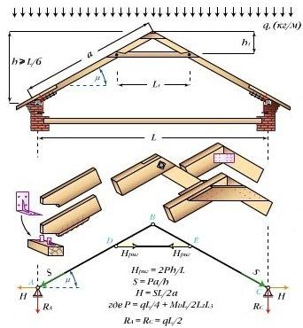 Конструкция с ригелем