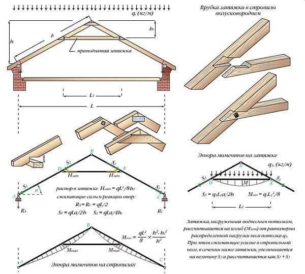 Стропильные арки с приподнятой затяжкой