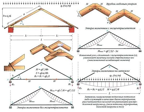 Конструкция стропильной системы с треугольной трехшарнирной аркой