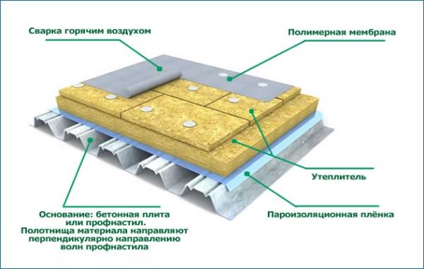 Устройство кровельного пирога из пвх мембран