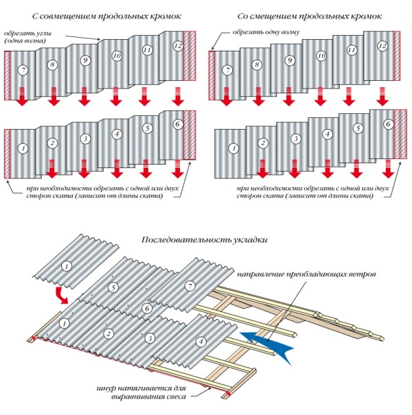 Схема монтажа и укладки шифера на крышу
