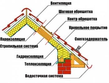 Структура кровельного пирога при обустройстве крыш мансарды