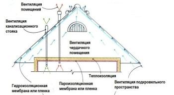 Конструкция и последовательность установки холодной крыши из профлиста