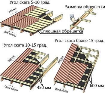Укладка Ондулина на крышу